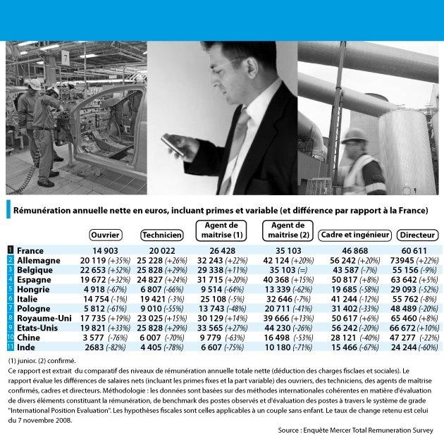 salaire moyen aide comptable